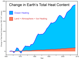 Figure 2: Change of heat content in the ocean (blue) and in the land + atmosphere + ice (red) (From Peter Glieck based on data from Church et al 2011; GRL 38, L18601).