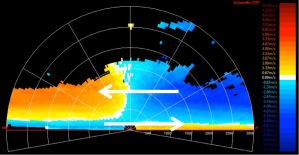 Figure 4: Vertical cross section of a land breeze circulation, measured with a scanning LiDAR at the Norwegian West Cost. Source: University of Bergen