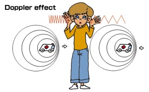 Figure 2: Illustration of the Doppler effect for sound waves. Source: http://mindblowingscience.com/wp-content/uploads/2012/05/doppler-effect.jpg