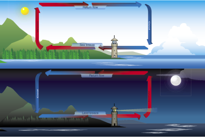 Figure 3: Illustration of sea/land breeze during day/night time. Source: http://www.flyngo.com/sites/default/files/images/P11013.PNG
