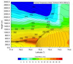 Figure 2: Shown is a low level jet at the ice edge simulated with the WRF model.