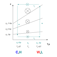 Figure 3: Schematic of the thermal wind relation (black) and the ageostrophic circulation (turquoise) inherent in the semi-geostrophic theory. Crossed circles indicate an acceleration into the paper. Circles with a centered dot illustrate an acceleration out of the paper. C,H represents Cold air and High surface pressure. W,L stands for Warm air and Low surface pressure. At the lower branch of the ageostrophic circulation both processes oppose each other, at the upper branch both processes enforce each other.