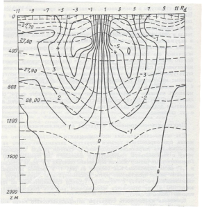 Figure 4. Mean density (dashed lines) and speed of geostrophic current (solid lines) along the section through the center of anticyclonic intrapycnocline lens in the Lofoten Basin. The horizontal axis show the size of the vortex in Rossby's radii with one Rossby radius about 10 km for the vortex's latitude (source: Fig.1 from Ivanov & Korablev, 1995a)