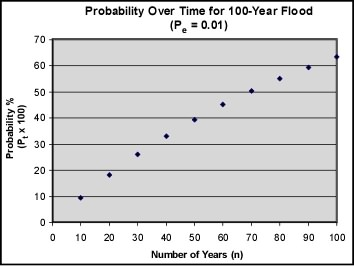 Probability of a 1-in-a-100-year flood (Graph taken from: http://www.tulane.edu/~sanelson/New_Orleans_and_Hurricanes/New_Orleans_Risk.htm)