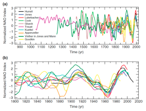 Figure 2: Reconstructions of the slow varying part of the NAO index from various places and climatic records. The black line (Hurrell) shows the direct observations. From Pinto and Raible (2012).