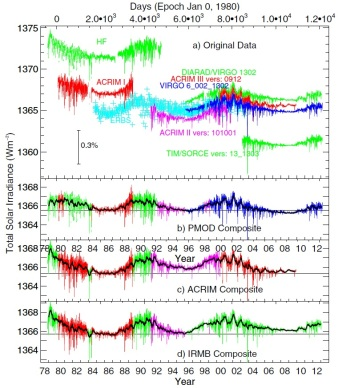 (Top plot) Total solar irradiance observations from different instruments between 1978 and 2013 with the published absolute values. (Bottom three plots) The three different composites of the observations. Colours in the composites match the colours of the instruments in the top plot. The thick black trends are 81-day running averages while the think black line is for visual guidance. This plot is reproduced from PMOD/WRC [1].