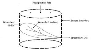 Figure 2: the watershed as a hydrologic system (from Chow et al, 1988)