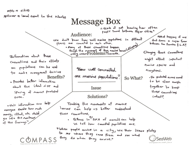 Handwritten message box from my own COMPASS training as a graduate student (click to enlarge)
