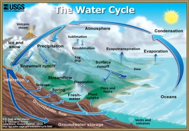 Figure 1: The water cycle (Source: http://ga.water.usgs.gov/edu/watercycle.html, USGS)
