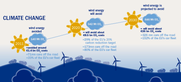 Figure 3: EWEA facts about present and future wind energy impacts
