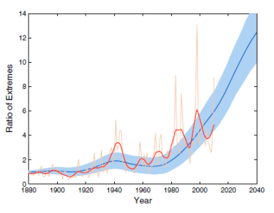 Figure 1: Ratio between local monthly record-breaking temperatures in our climate and the number expected in a world without climate change. The blue line shows the output of a statistical model based on the change in global mean temperatures. The light blue shading gives the uncertainty range. The orange and red lines correspond to annual and 5-yearly global data, respectively.  [2].