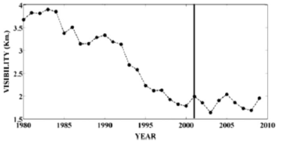 Figure 2: Annual visibility trend over Delhi during 30 years period (1980-2010).  (Source: Singh and Dey, 2012)