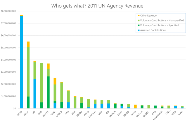 Revenue of UN Agencies and Programmes, categories of contributions indicated (data source: UN System Chief Executives Board for Coordination)