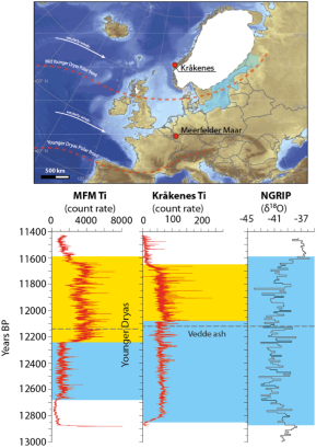 Figure 1 - Comparison of proxy records from Kråkenes (western Norway) and Meerfelder Maar (MFM) (western Germany). Ti count rate is a proxy for glacier melting within the catchment and shows abrupt increase in count rate 20 yr after the Vedde Ash. Glacier melting was probably due to a climatic amelioration associated with stronger westerly winds. In MFM the same record is used as a proxy for wind-driven diatom blooms with rapid decrease in count rate 100 yr before the Vedde Ash. Records are plotted together with the NGRIP ice cores δ18O proxy (Rasmussen et al. 2006) to show the temporal extent of the Younger Dryas in Greenland. The tephra horizon has been used to estimate the time lag between climate changes recorded at MFM and Kråkenes, respectively, associated with the same atmospheric phenomenon, i.e. a northward diversion of the north Atlantic Polar Front. Figure modified after Lane et al. (2013).